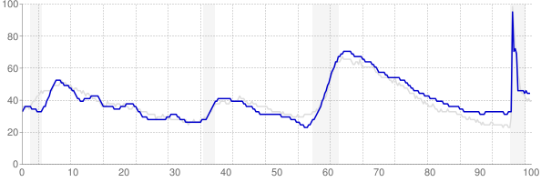 Arizona monthly unemployment rate chart from 1990 to May 2021